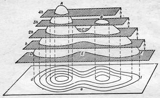 Что такое: высота сечения рельефа,горизонталь,крутизна ската